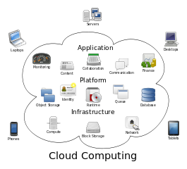 ITO Trends Include Cloud, IaaS, Consolidation