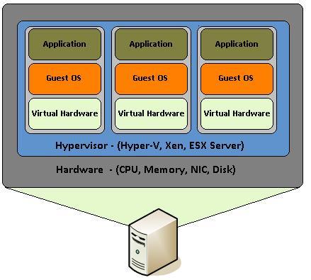 Virtual-hardware