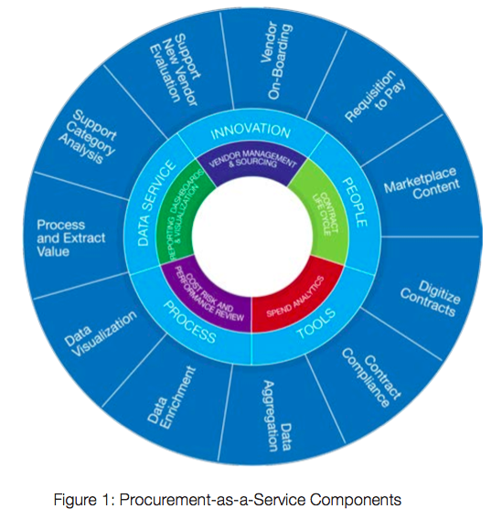 What is Global Procurement as a Service?